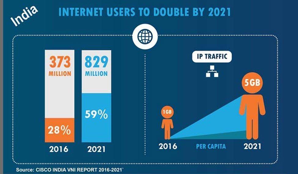 Internet Usr In India