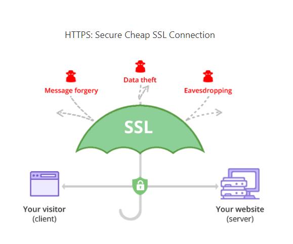 case of HTTPs
