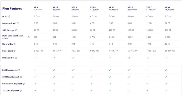 hostinger vps hosting Features